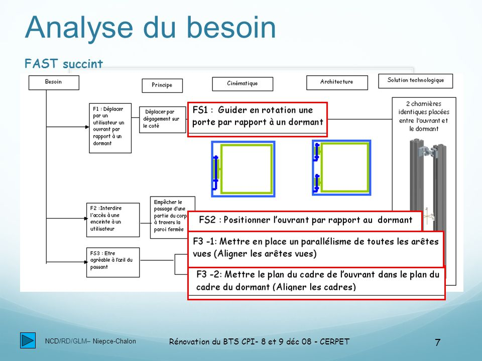 NCD/RD/GLM– Niepce-Chalon Rénovation du BTS CPI- 8 et 9 déc 08 - CERPET 7 Analyse du besoin FAST succint