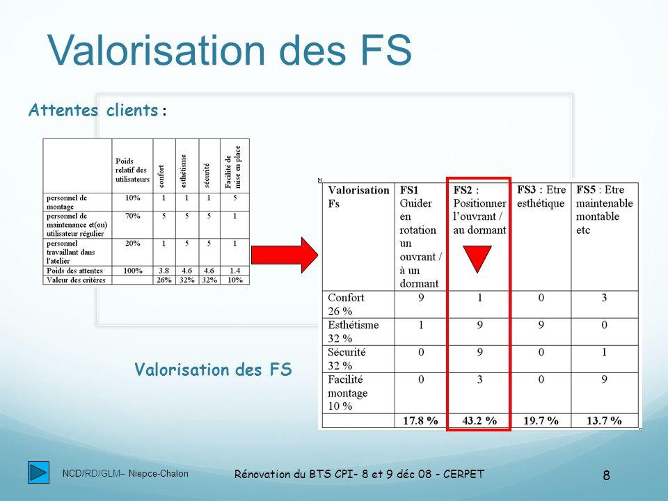 NCD/RD/GLM– Niepce-Chalon Rénovation du BTS CPI- 8 et 9 déc 08 - CERPET 8 Valorisation des FS Attentes clients : Valorisation des FS