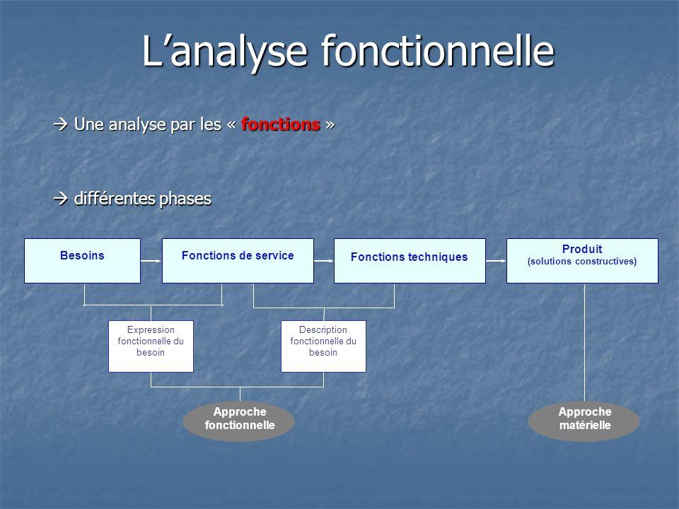 Lanalyse fonctionnelle BesoinsFonctions de service Fonctions techniques Produit (solutions constructives) Expression fonctionnelle du besoin Descripti