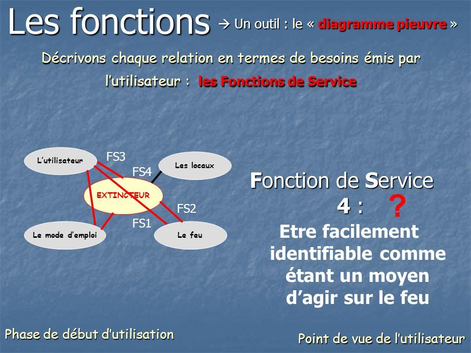 Décrivons chaque relation en termes de besoins émis par lutilisateur : les Fonctions de Service Fonction de Service 4 : Etre facilement identifiable c