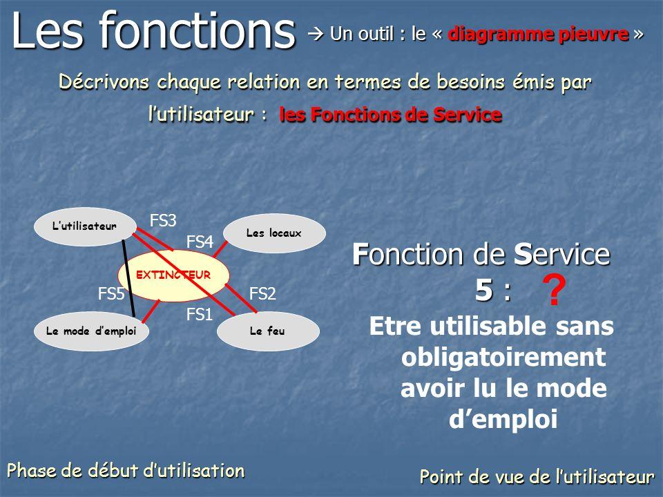 Décrivons chaque relation en termes de besoins émis par lutilisateur : les Fonctions de Service Fonction de Service 5 : Etre utilisable sans obligatoi