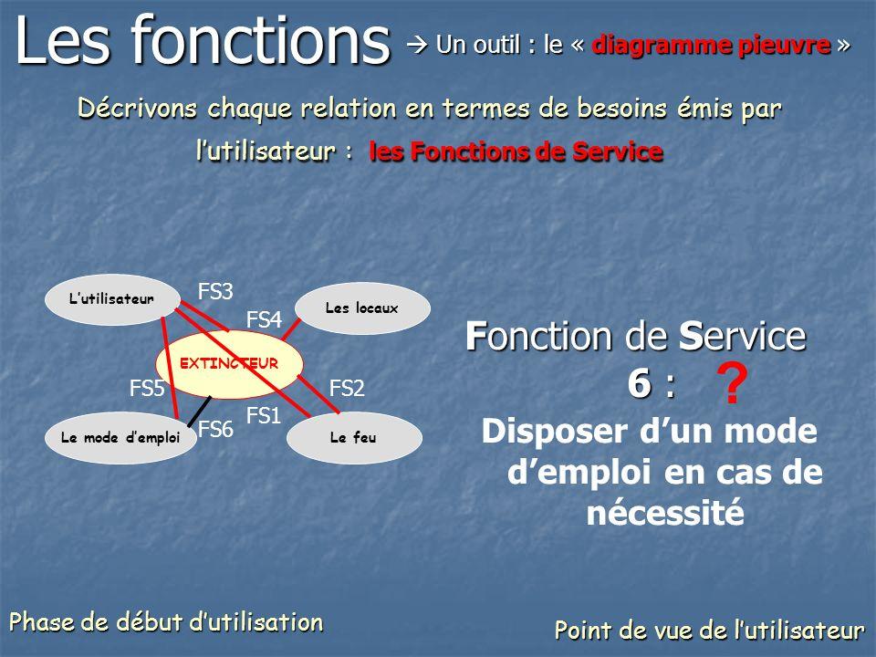 Décrivons chaque relation en termes de besoins émis par lutilisateur : les Fonctions de Service Fonction de Service 6 : Disposer dun mode demploi en c