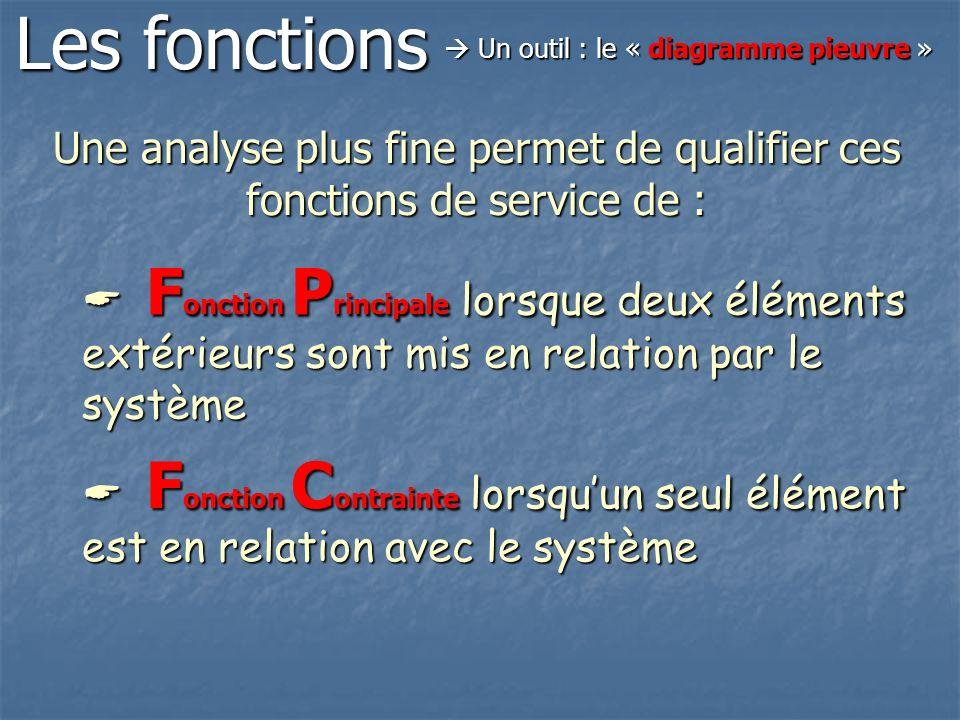 Une analyse plus fine permet de qualifier ces fonctions de service de : F onction P rincipale lorsque deux éléments extérieurs sont mis en relation pa