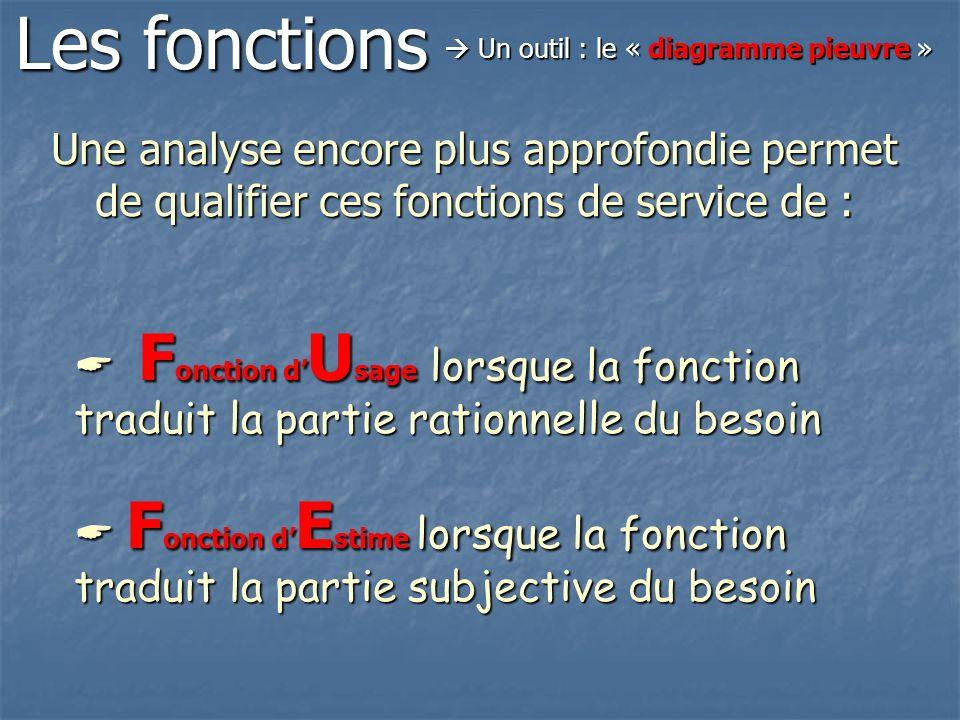 Une analyse encore plus approfondie permet de qualifier ces fonctions de service de : F onction d U sage lorsque la fonction traduit la partie rationn