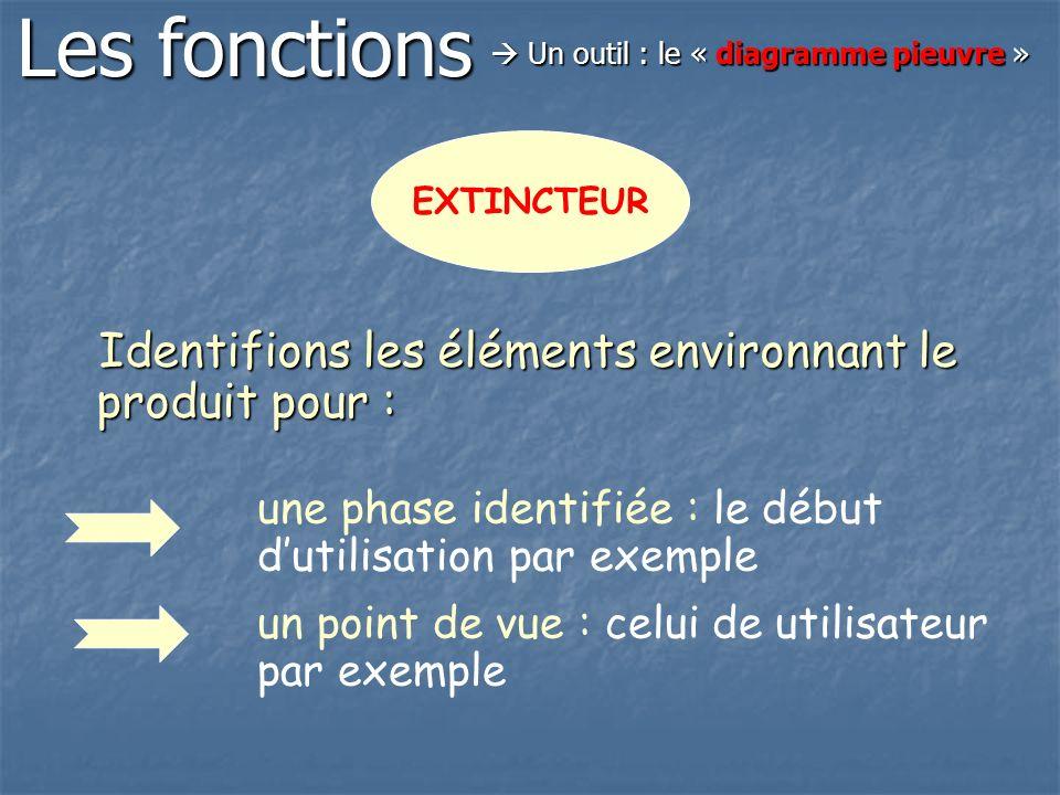 Identifions les éléments environnant le produit pour : Identifions les éléments environnant le produit pour : EXTINCTEUR une phase identifiée : le déb
