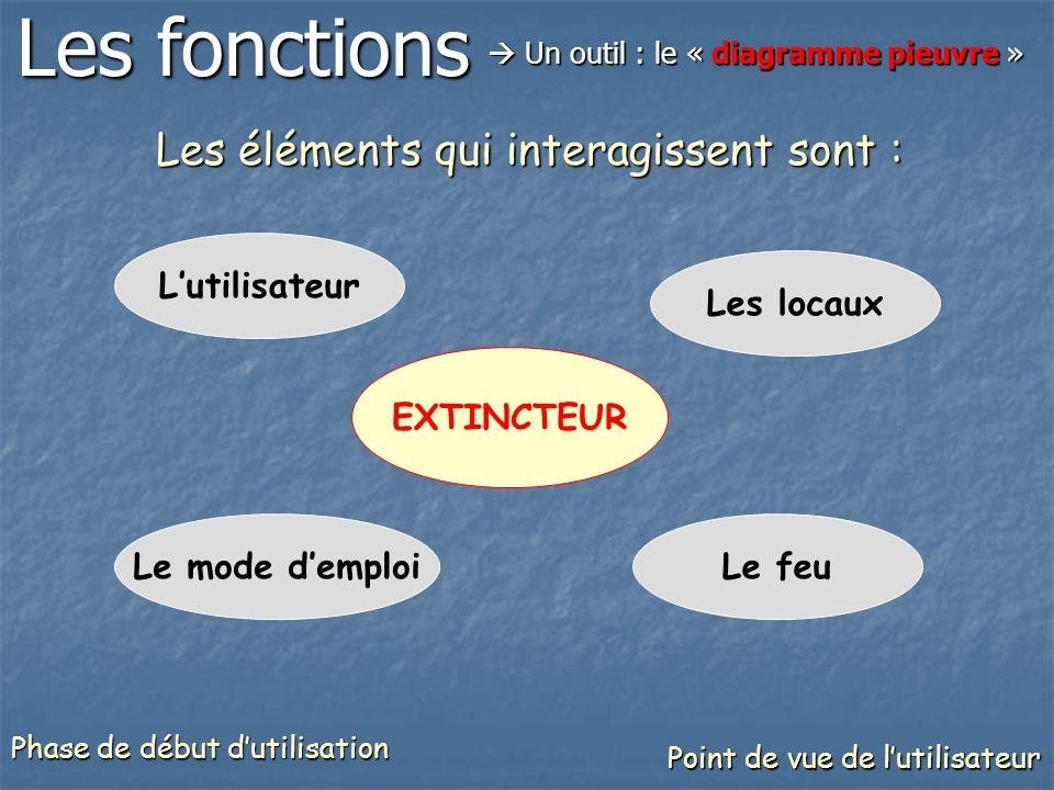 EXTINCTEUR Lutilisateur Les locaux Le feuLe mode demploi Les éléments qui interagissent sont : Les fonctions Un outil : le « diagramme pieuvre » Un outil : le « diagramme pieuvre » Point de vue de lutilisateur Phase de début dutilisation