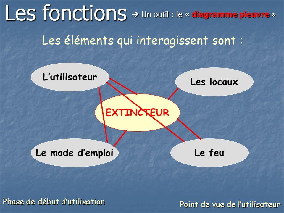 EXTINCTEUR Lutilisateur Les locaux Le feuLe mode demploi Les éléments qui interagissent sont : Les fonctions Un outil : le « diagramme pieuvre » Un ou
