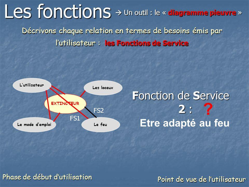 Décrivons chaque relation en termes de besoins émis par lutilisateur : les Fonctions de Service Fonction de Service 3 : Etre aisément manipulable .