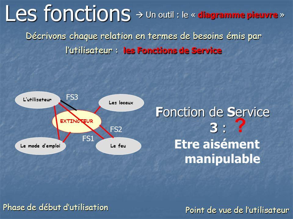 Décrivons chaque relation en termes de besoins émis par lutilisateur : les Fonctions de Service Fonction de Service 3 : Etre aisément manipulable ? Le