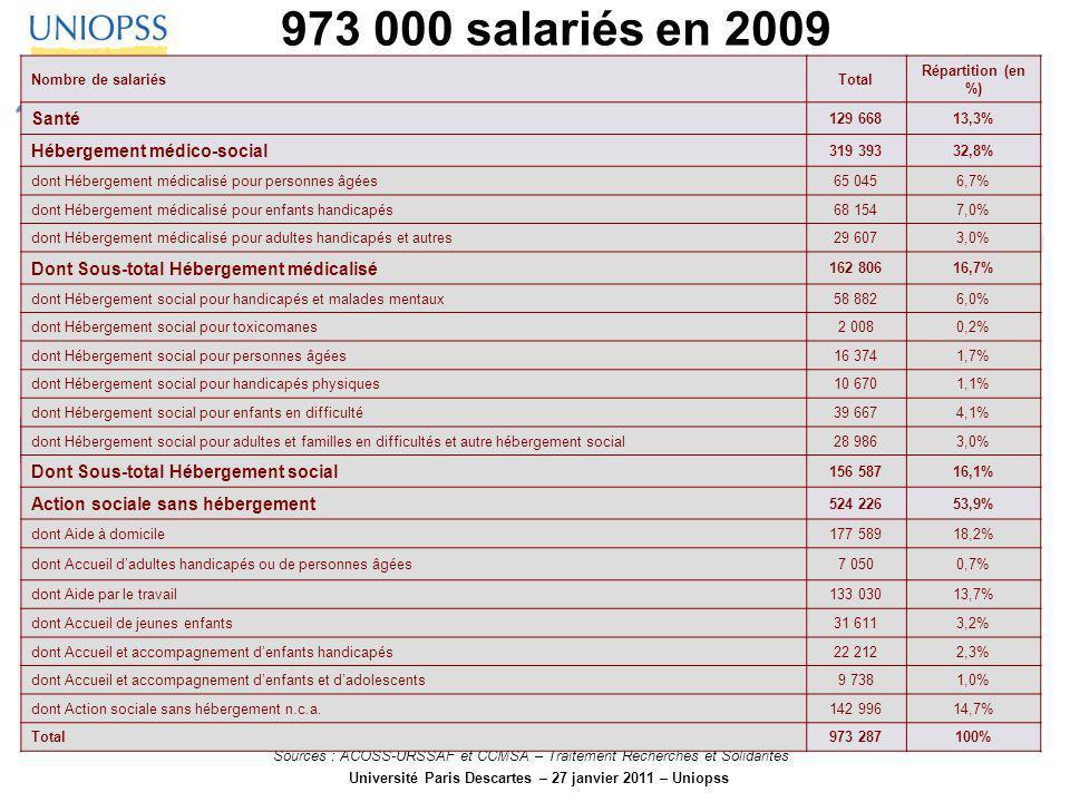 Université Paris Descartes – 27 janvier 2011 – Uniopss 973 000 salariés en 2009 Sources : ACOSS-URSSAF et CCMSA – Traitement Recherches et Solidarités