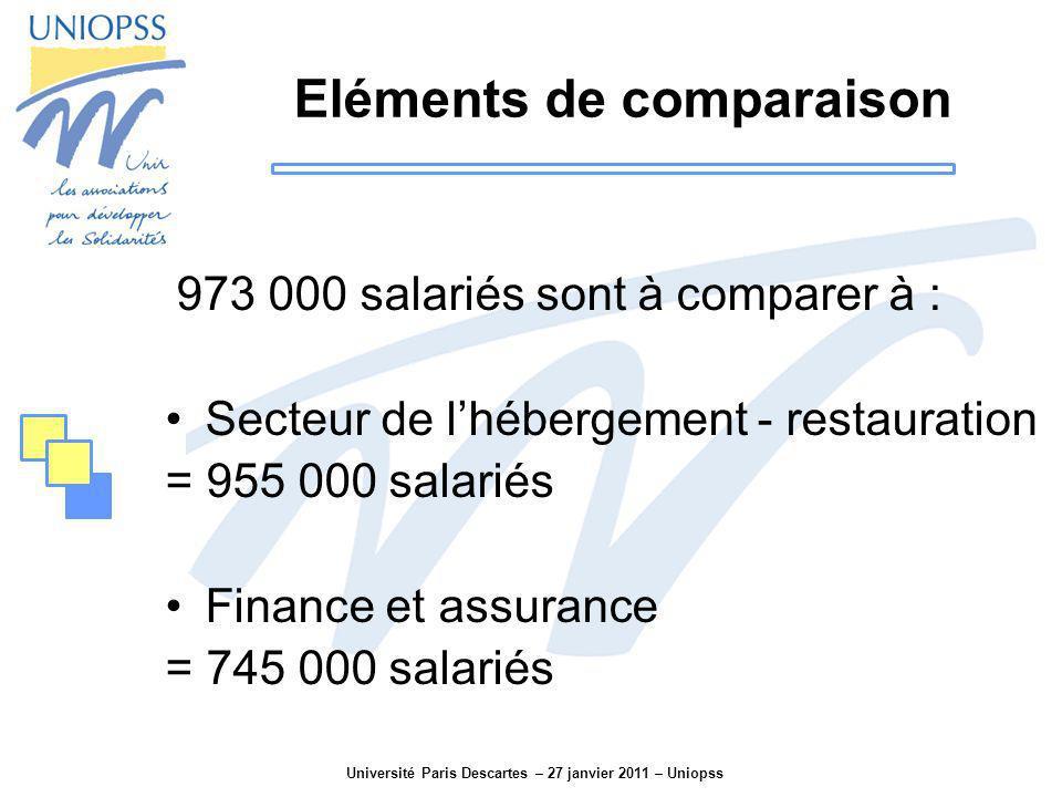 Université Paris Descartes – 27 janvier 2011 – Uniopss Eléments de comparaison 973 000 salariés sont à comparer à : Secteur de lhébergement - restaura