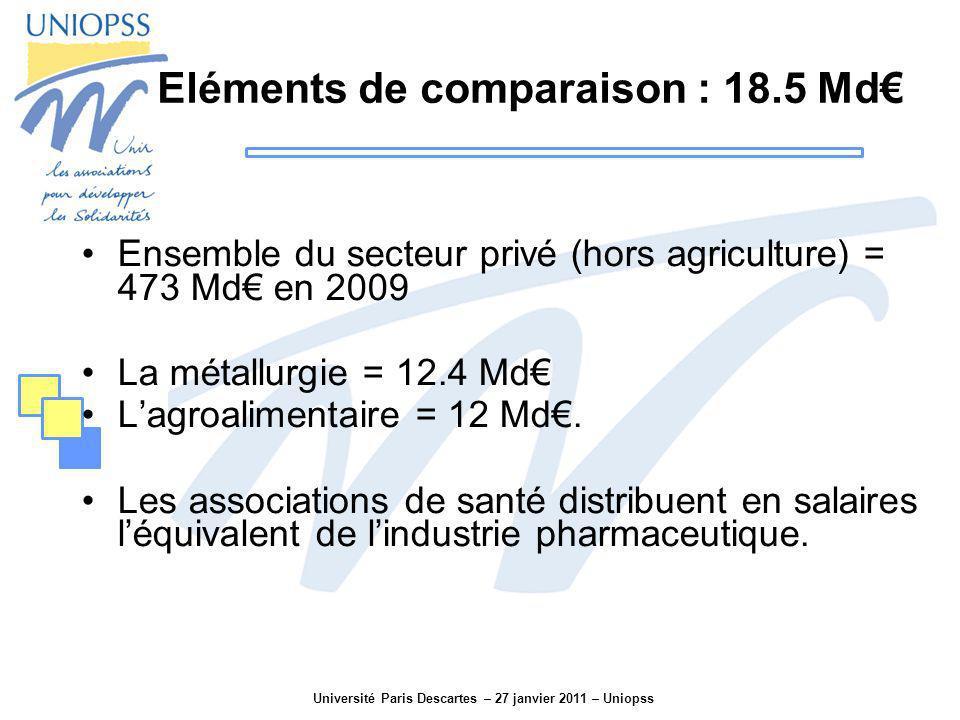 Université Paris Descartes – 27 janvier 2011 – Uniopss Eléments de comparaison : 18.5 Md Ensemble du secteur privé (hors agriculture) = 473 Md en 2009