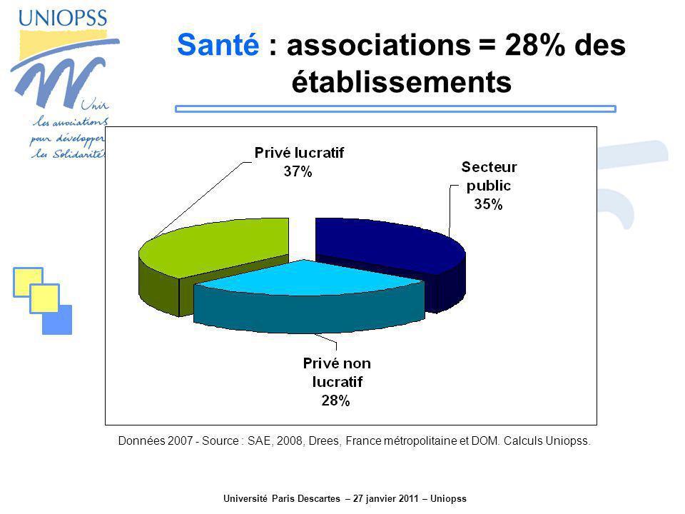 Université Paris Descartes – 27 janvier 2011 – Uniopss Santé : associations = 28% des établissements Données 2007 - Source : SAE, 2008, Drees, France