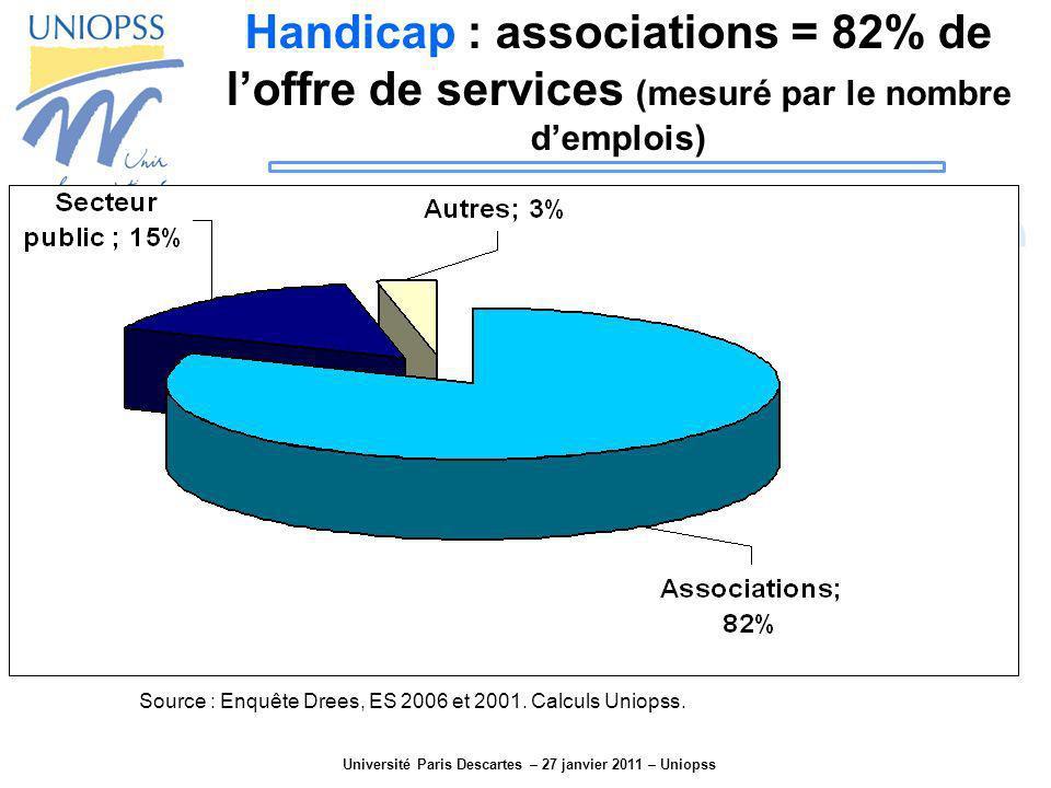 Université Paris Descartes – 27 janvier 2011 – Uniopss Handicap : associations = 82% de loffre de services (mesuré par le nombre demplois) Source : En