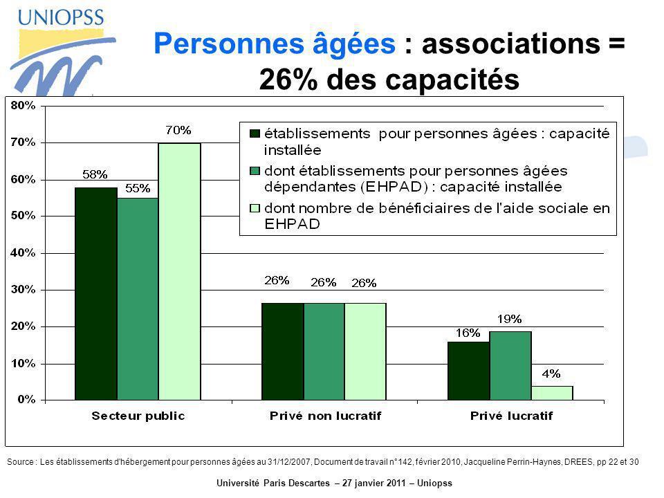 Université Paris Descartes – 27 janvier 2011 – Uniopss Personnes âgées : associations = 26% des capacités Source : Les établissements d'hébergement po