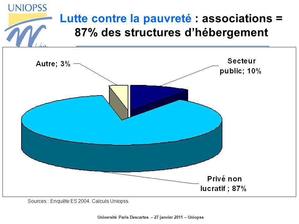 Université Paris Descartes – 27 janvier 2011 – Uniopss Lutte contre la pauvreté : associations = 87% des structures dhébergement Sources : Enquête ES
