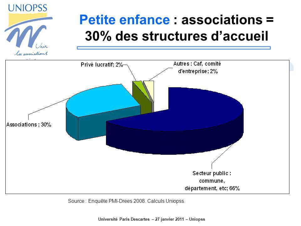 Université Paris Descartes – 27 janvier 2011 – Uniopss Petite enfance : associations = 30% des structures daccueil Source : Enquête PMI-Drees 2008. Ca