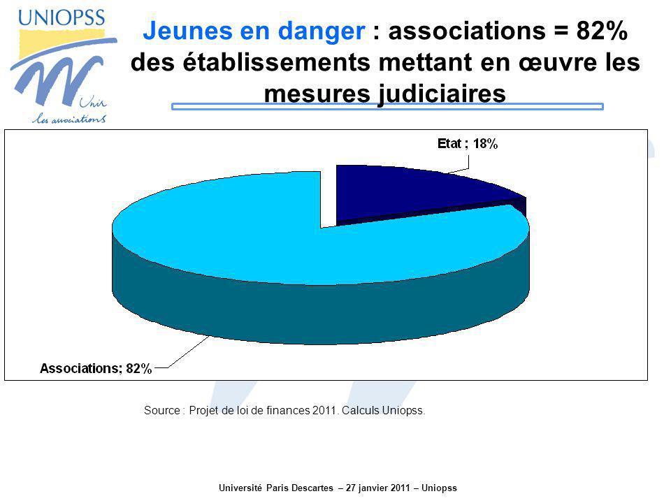 Université Paris Descartes – 27 janvier 2011 – Uniopss Jeunes en danger : associations = 82% des établissements mettant en œuvre les mesures judiciair