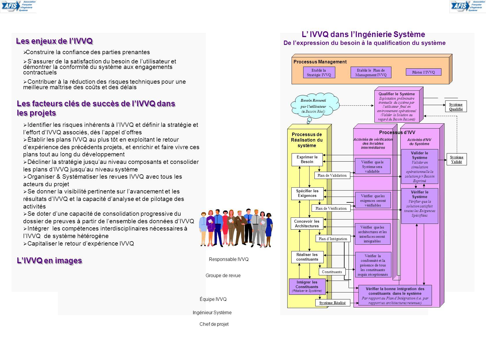 L IVVQ dans lIngénierie Système De lexpression du besoin à la qualification du système Construire la confiance des parties prenantes Sassurer de la sa