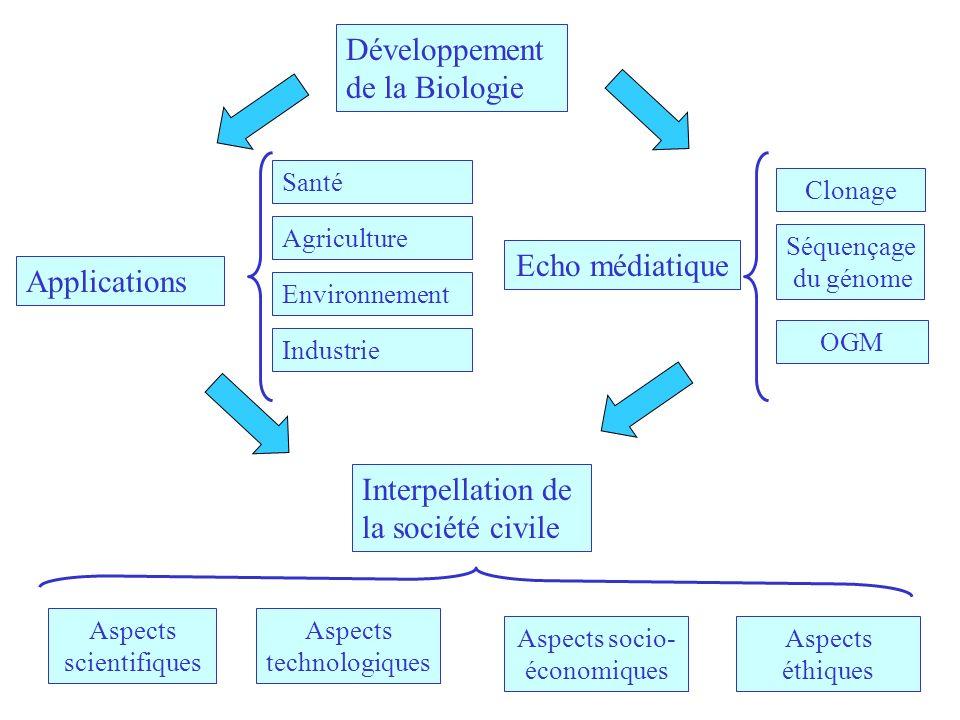 Développement de la Biologie Echo médiatique Applications Industrie Environnement Agriculture Santé OGM Séquençage du génome Clonage Interpellation de la société civile Aspects technologiques Aspects éthiques Aspects scientifiques Aspects socio- économiques