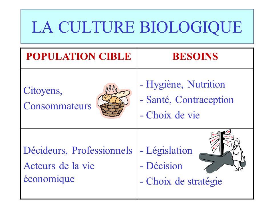 LA CULTURE BIOLOGIQUE POPULATION CIBLEBESOINS Citoyens, Consommateurs - Hygiène, Nutrition - Santé, Contraception - Choix de vie Décideurs, Professionnels Acteurs de la vie économique - Législation - Décision - Choix de stratégie