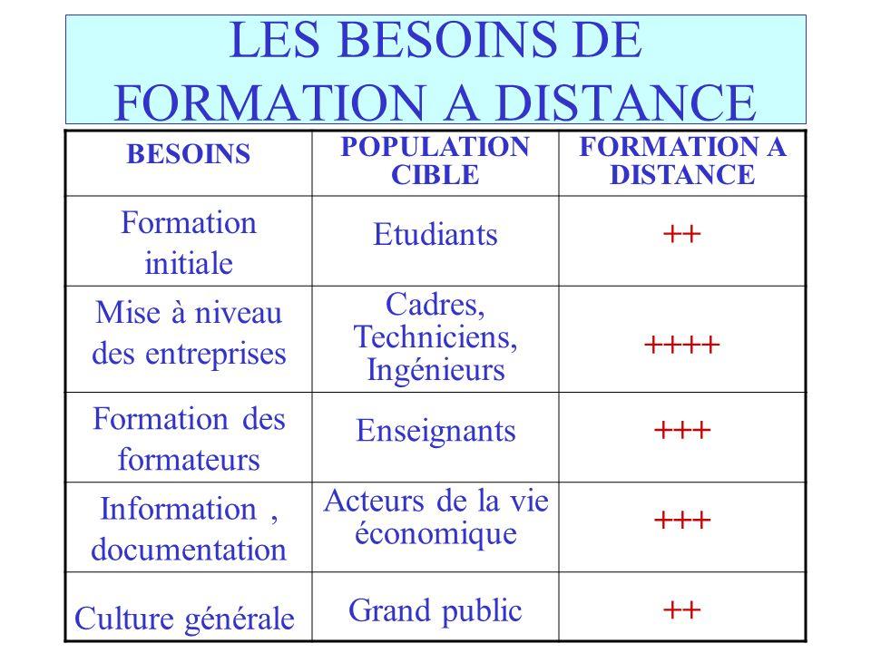 LES BESOINS DE FORMATION A DISTANCE BESOINS POPULATION CIBLE FORMATION A DISTANCE Formation initiale Etudiants++ Mise à niveau des entreprises Cadres,