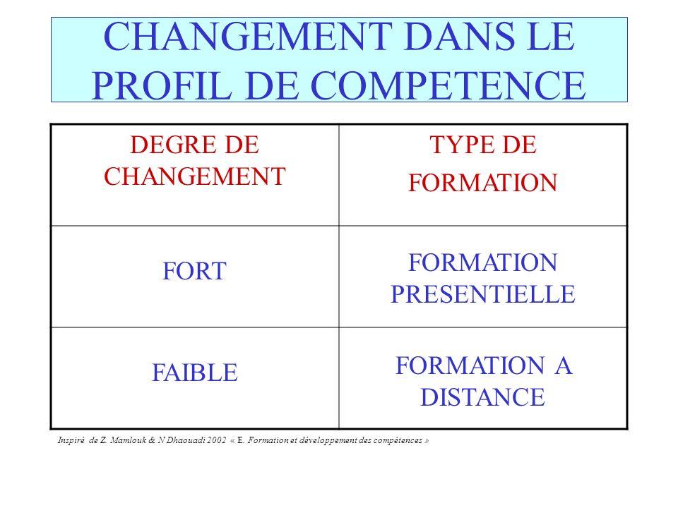 CHANGEMENT DANS LE PROFIL DE COMPETENCE DEGRE DE CHANGEMENT TYPE DE FORMATION FORT FORMATION PRESENTIELLE FAIBLE FORMATION A DISTANCE Inspiré de Z. Ma