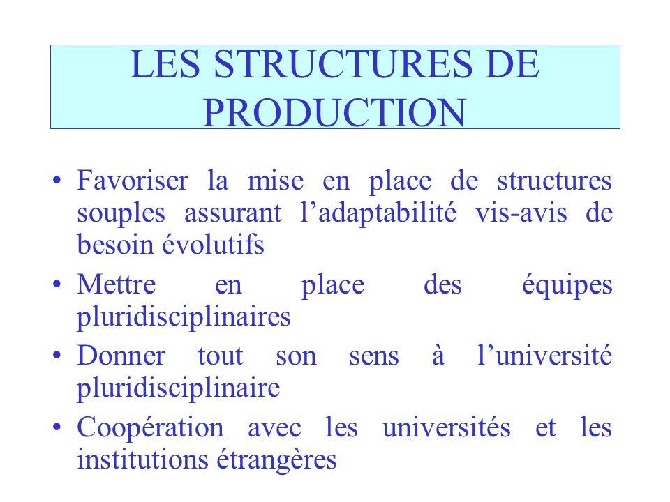LES STRUCTURES DE PRODUCTION Favoriser la mise en place de structures souples assurant ladaptabilité vis-avis de besoin évolutifs Mettre en place des
