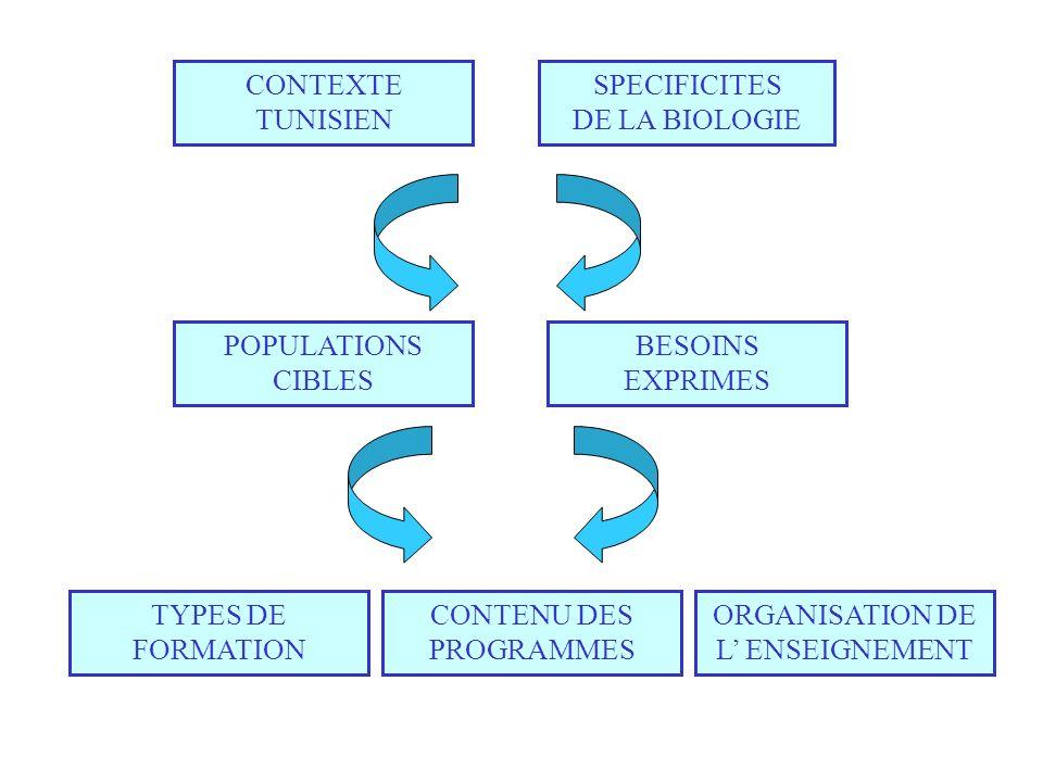 CONTEXTE TUNISIEN SPECIFICITES DE LA BIOLOGIE POPULATIONS CIBLES BESOINS EXPRIMES TYPES DE FORMATION CONTENU DES PROGRAMMES ORGANISATION DE L ENSEIGNE
