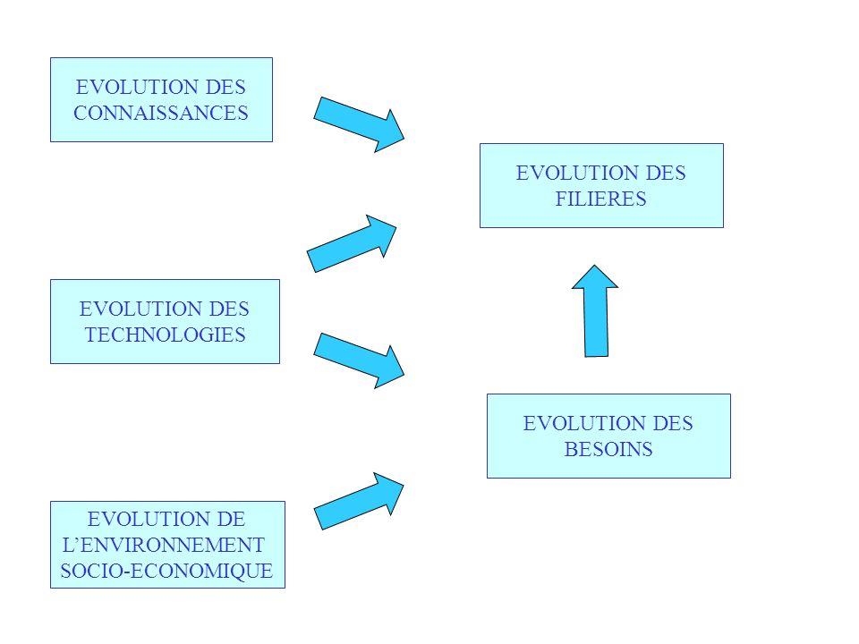 EVOLUTION DES CONNAISSANCES EVOLUTION DES TECHNOLOGIES EVOLUTION DES FILIERES EVOLUTION DES BESOINS EVOLUTION DE LENVIRONNEMENT SOCIO-ECONOMIQUE