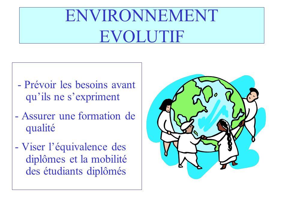 ENVIRONNEMENT EVOLUTIF - Prévoir les besoins avant quils ne sexpriment - Assurer une formation de qualité - Viser léquivalence des diplômes et la mobilité des étudiants diplômés