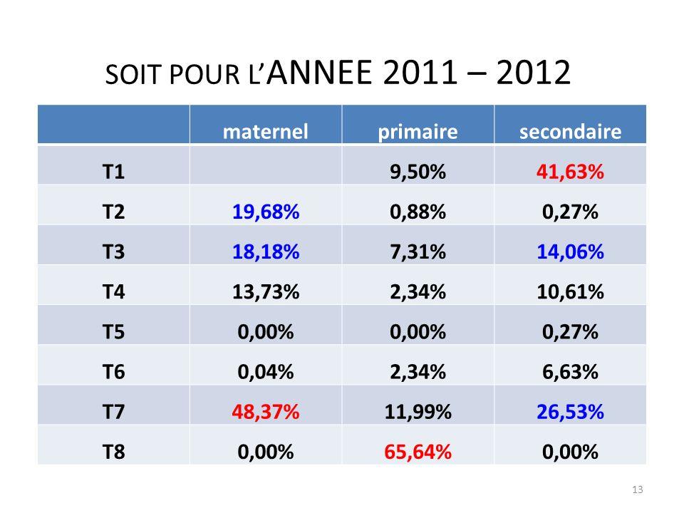 SOIT POUR L ANNEE 2011 – 2012 13 maternelprimairesecondaire T19,50%41,63% T219,68%0,88%0,27% T318,18%7,31%14,06% T413,73%2,34%10,61% T50,00% 0,27% T60,04%2,34%6,63% T748,37%11,99%26,53% T80,00%65,64%0,00%