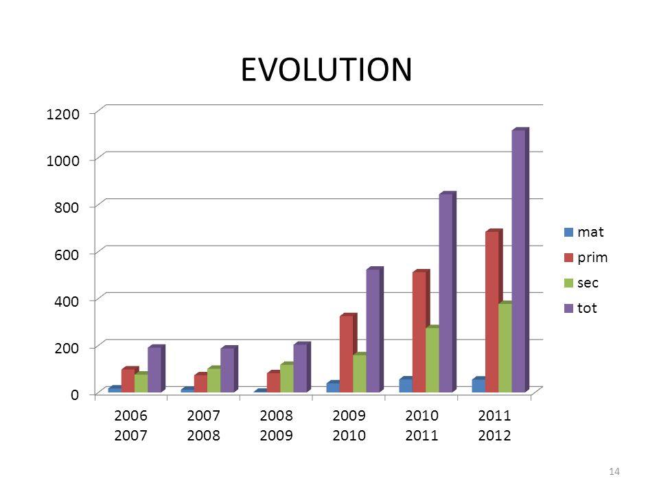 EVOLUTION 14