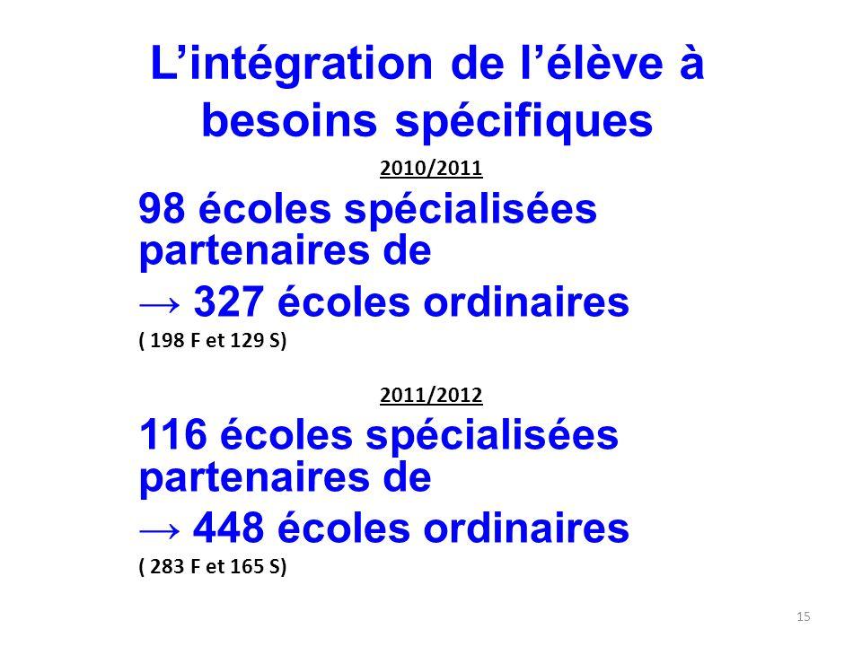 2010/2011 98 écoles spécialisées partenaires de 327 écoles ordinaires ( 198 F et 129 S) 2011/2012 116 écoles spécialisées partenaires de 448 écoles ordinaires ( 283 F et 165 S) Lintégration de lélève à besoins spécifiques 15