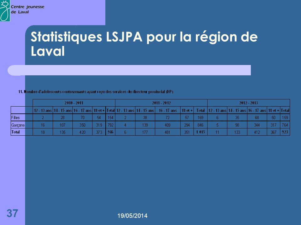 19/05/2014 37 Statistiques LSJPA pour la région de Laval