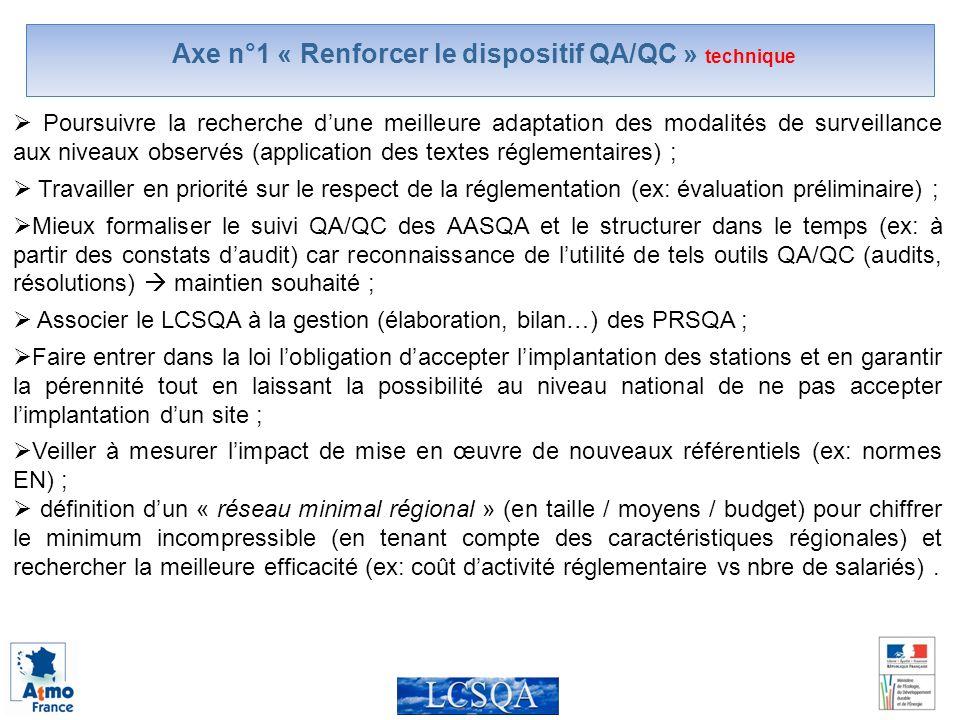 Axe n°1 « Renforcer le dispositif QA/QC » technique Poursuivre la recherche dune meilleure adaptation des modalités de surveillance aux niveaux observés (application des textes réglementaires) ; Travailler en priorité sur le respect de la réglementation (ex: évaluation préliminaire) ; Mieux formaliser le suivi QA/QC des AASQA et le structurer dans le temps (ex: à partir des constats daudit) car reconnaissance de lutilité de tels outils QA/QC (audits, résolutions) maintien souhaité ; Associer le LCSQA à la gestion (élaboration, bilan…) des PRSQA ; Faire entrer dans la loi lobligation daccepter limplantation des stations et en garantir la pérennité tout en laissant la possibilité au niveau national de ne pas accepter limplantation dun site ; Veiller à mesurer limpact de mise en œuvre de nouveaux référentiels (ex: normes EN) ; définition dun « réseau minimal régional » (en taille / moyens / budget) pour chiffrer le minimum incompressible (en tenant compte des caractéristiques régionales) et rechercher la meilleure efficacité (ex: coût dactivité réglementaire vs nbre de salariés).