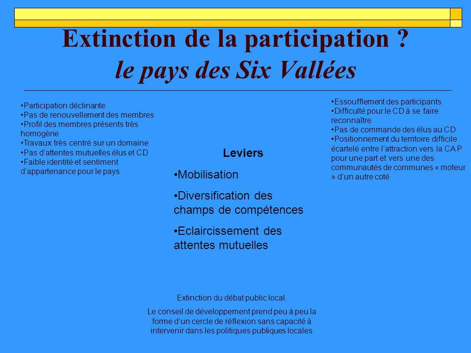 Extinction de la participation .