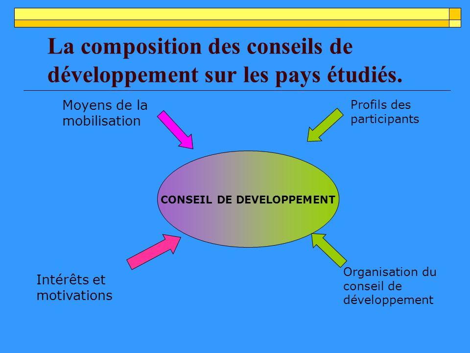 La composition des conseils de développement sur les pays étudiés.