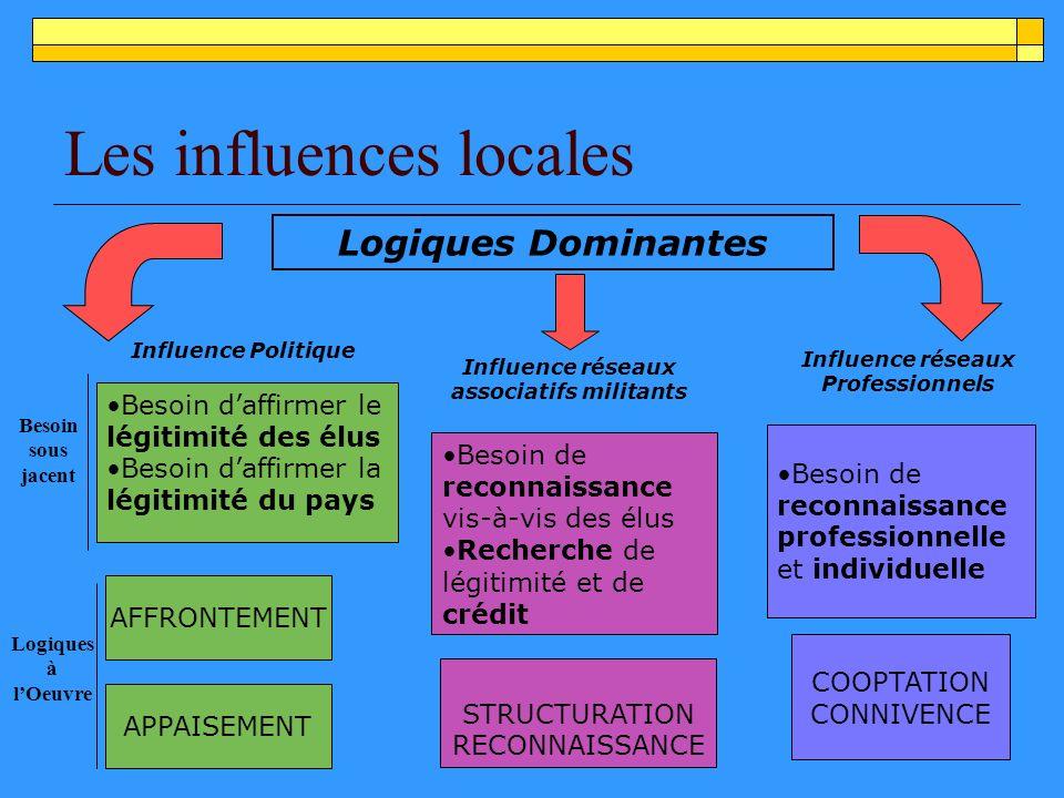 Les influences locales Besoin daffirmer le légitimité des élus Besoin daffirmer la légitimité du pays APPAISEMENT AFFRONTEMENT Besoin de reconnaissance vis-à-vis des élus Recherche de légitimité et de crédit STRUCTURATION RECONNAISSANCE Besoin de reconnaissance professionnelle et individuelle COOPTATION CONNIVENCE Influence Politique Influence réseaux associatifs militants Influence réseaux Professionnels Logiques Dominantes Besoin sous jacent Logiques à lOeuvre