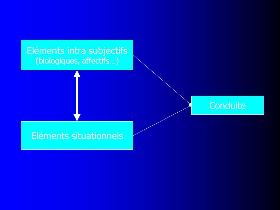 Conduite Eléments intra subjectifs (biologiques, affectifs…) Eléments situationnels