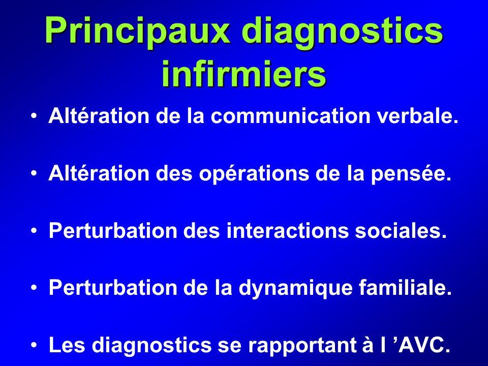 Principaux diagnostics infirmiers Altération de la communication verbale. Altération des opérations de la pensée. Perturbation des interactions social