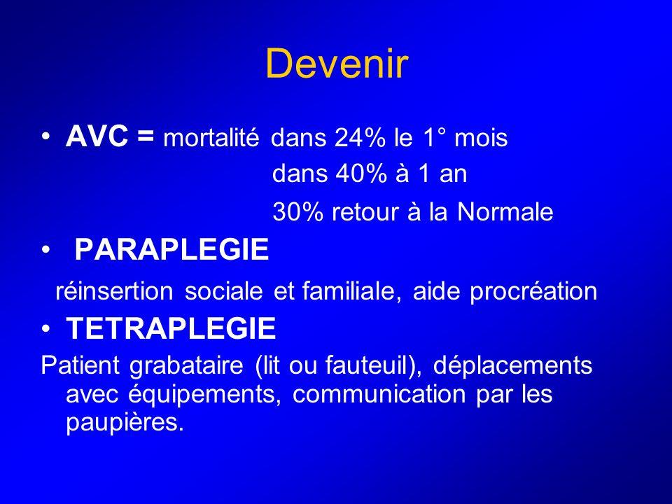 Devenir AVC = mortalité dans 24% le 1° mois dans 40% à 1 an 30% retour à la Normale PARAPLEGIE réinsertion sociale et familiale, aide procréation TETR