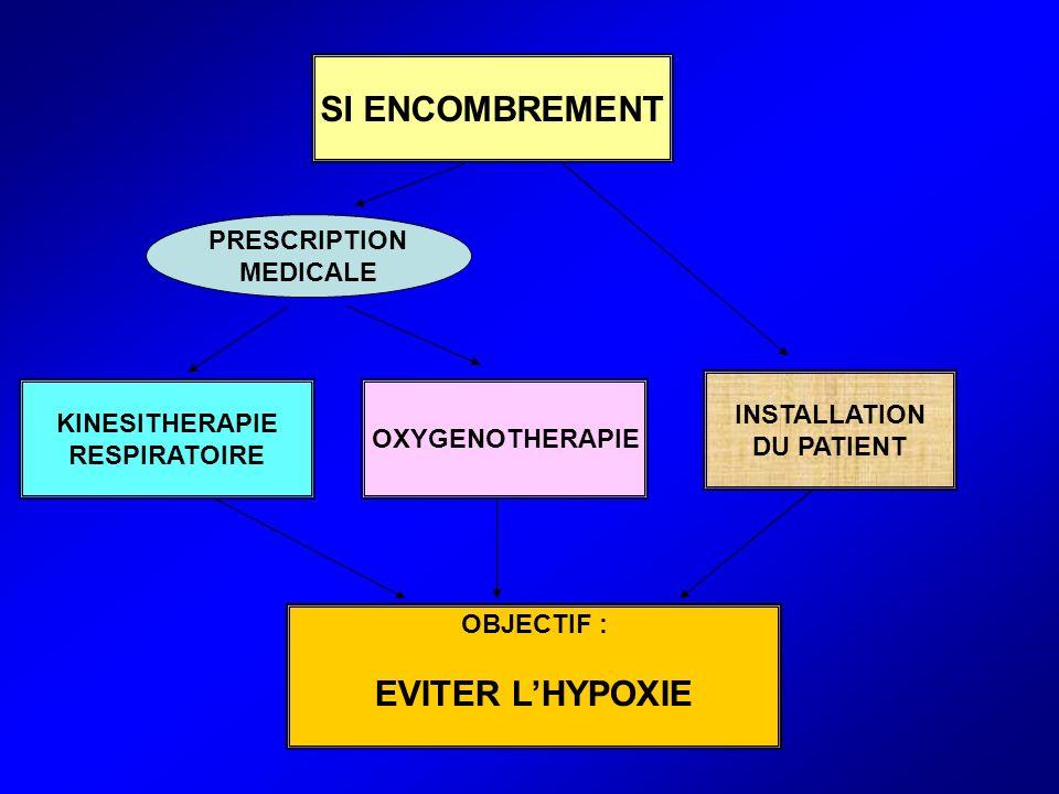 SI ENCOMBREMENT KINESITHERAPIE RESPIRATOIRE OXYGENOTHERAPIE INSTALLATION DU PATIENT PRESCRIPTION MEDICALE OBJECTIF : EVITER LHYPOXIE