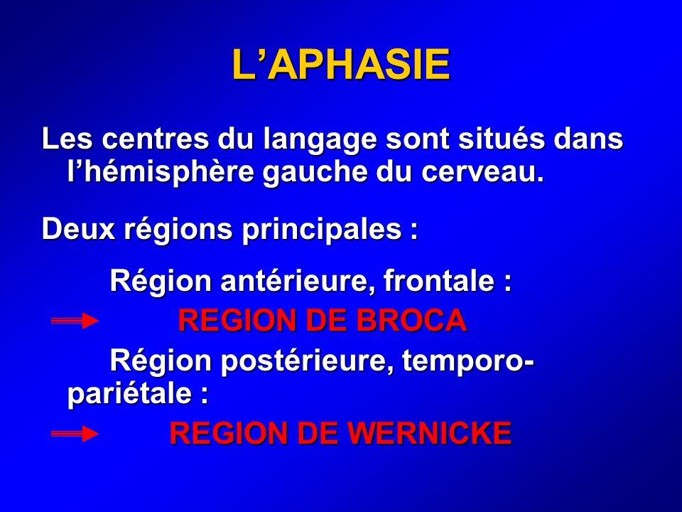 LAPHASIE Les centres du langage sont situés dans lhémisphère gauche du cerveau. Deux régions principales : Région antérieure, frontale : REGION DE BRO