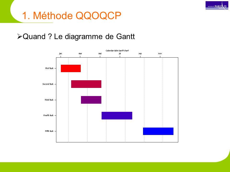 Quand ? Le diagramme de Gantt 1. Méthode QQOQCP