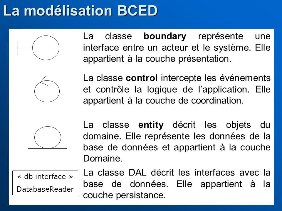 La classe boundary représente une interface entre un acteur et le système. Elle appartient à la couche présentation. La classe control intercepte les