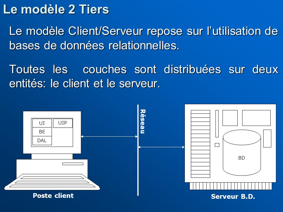Le modèle Client/Serveur repose sur lutilisation de bases de données relationnelles. Toutes les couches sont distribuées sur deux entités: le client e