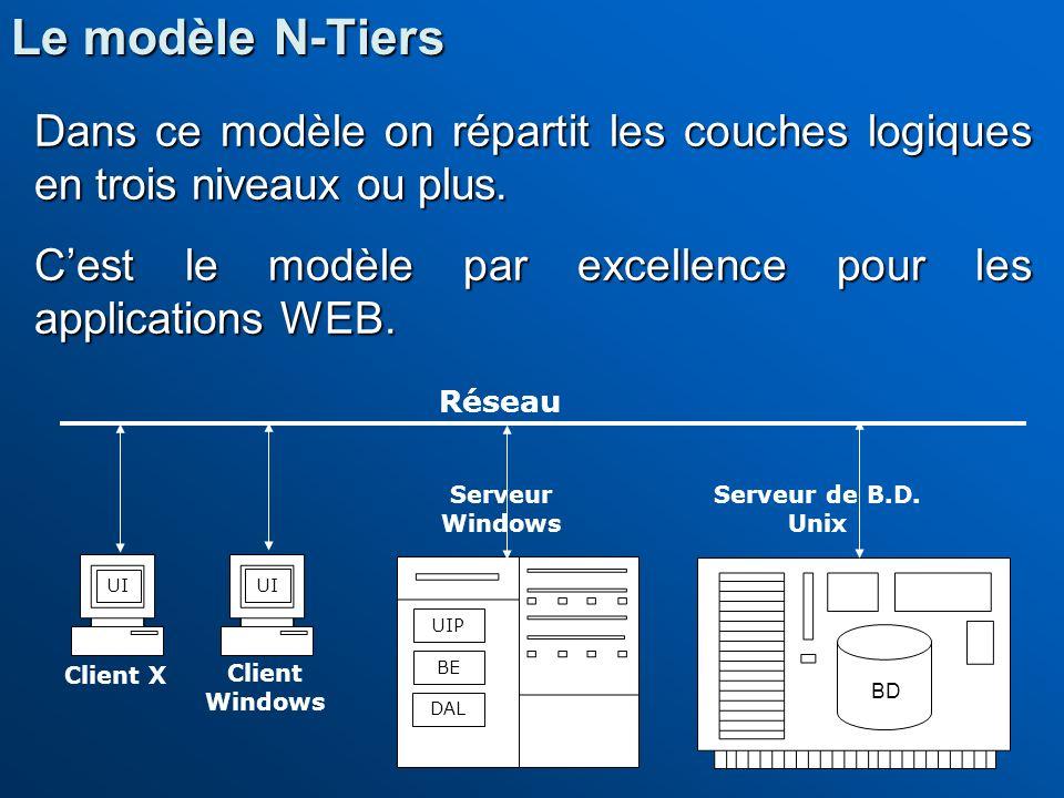 Dans ce modèle on répartit les couches logiques en trois niveaux ou plus. Cest le modèle par excellence pour les applications WEB. UI BE DAL UI Réseau