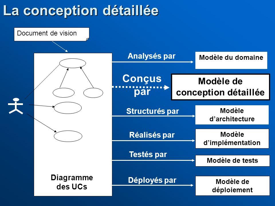 Modèle du domaine Modèle de conception détaillée Modèle dimplémentation Modèle de tests Modèle de déploiement Conçus par Réalisés par Déployés par Tes