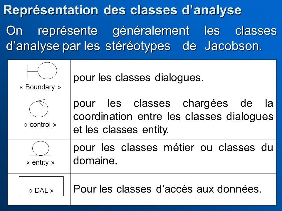 On représente généralement les classes danalyse par les stéréotypes de Jacobson. pour les classes dialogues. pour les classes chargées de la coordinat